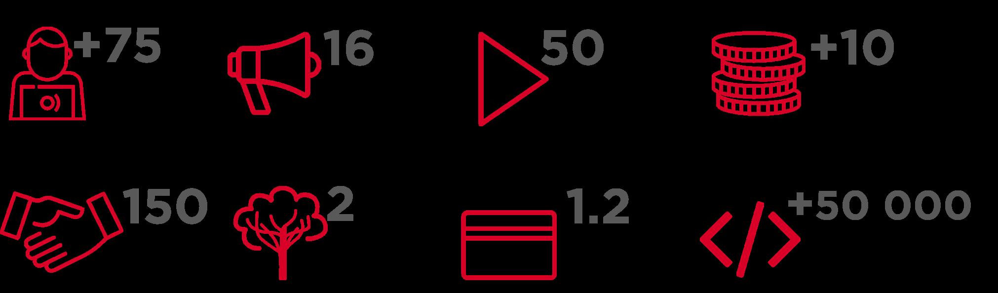 colaboradores, liderazgo, partners conectados, volumen de negocio, desarollo acumulados