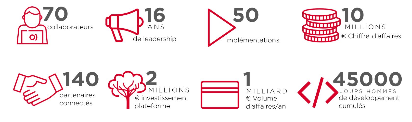 collaborateurs, leadership, partenaires connectés, chiffres d'affaires, investissements, implémentations, volumes d'affaires, jours homme