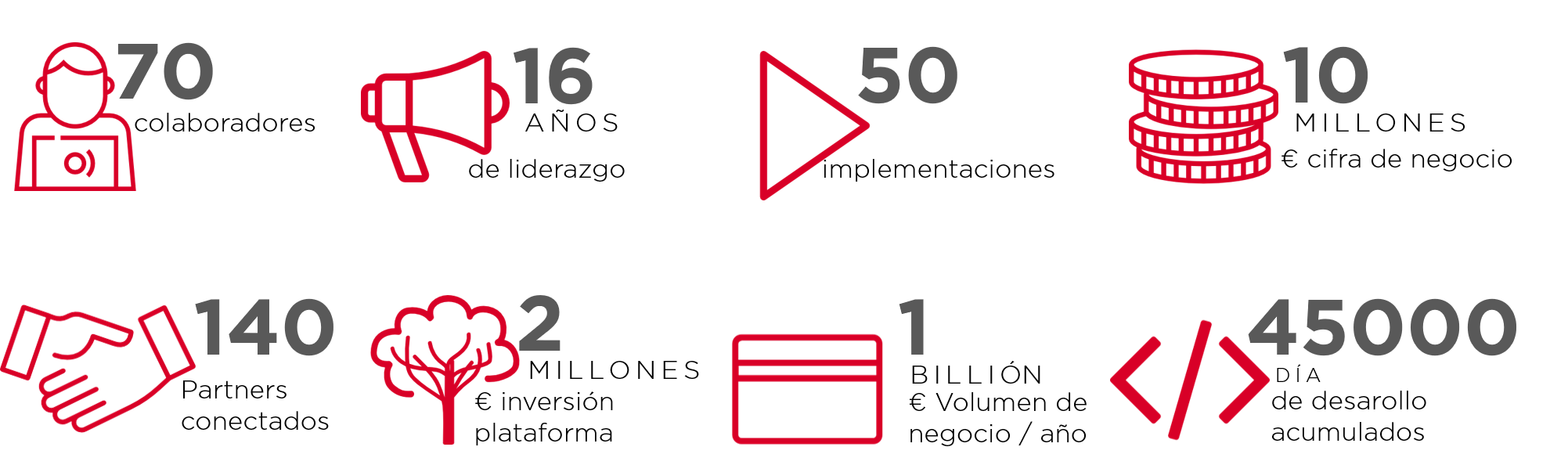 colaboradores, liderzago, partners conectados, cifra de negocio, inversion, implementacioness, volumen de negocio, dia de desarollo