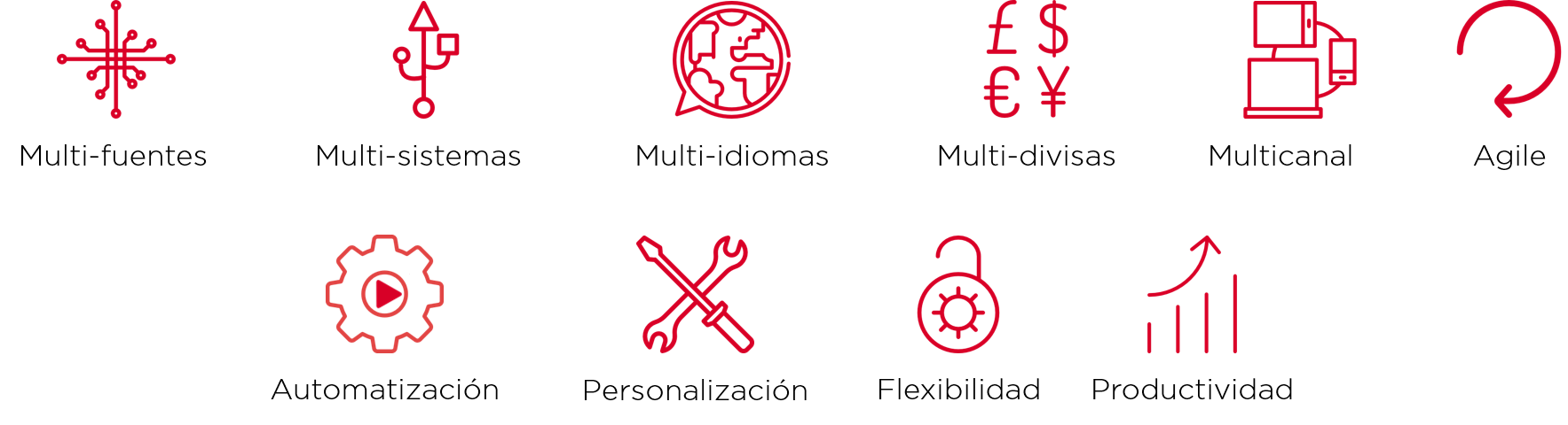 multi-fuentes, multi-idiomas, multi-divisas, multi-sistemas, multi-canal, agile, automatizacion, personalizacion, flexibilidad, productividad